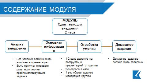 содержание модуля онлайн обучение