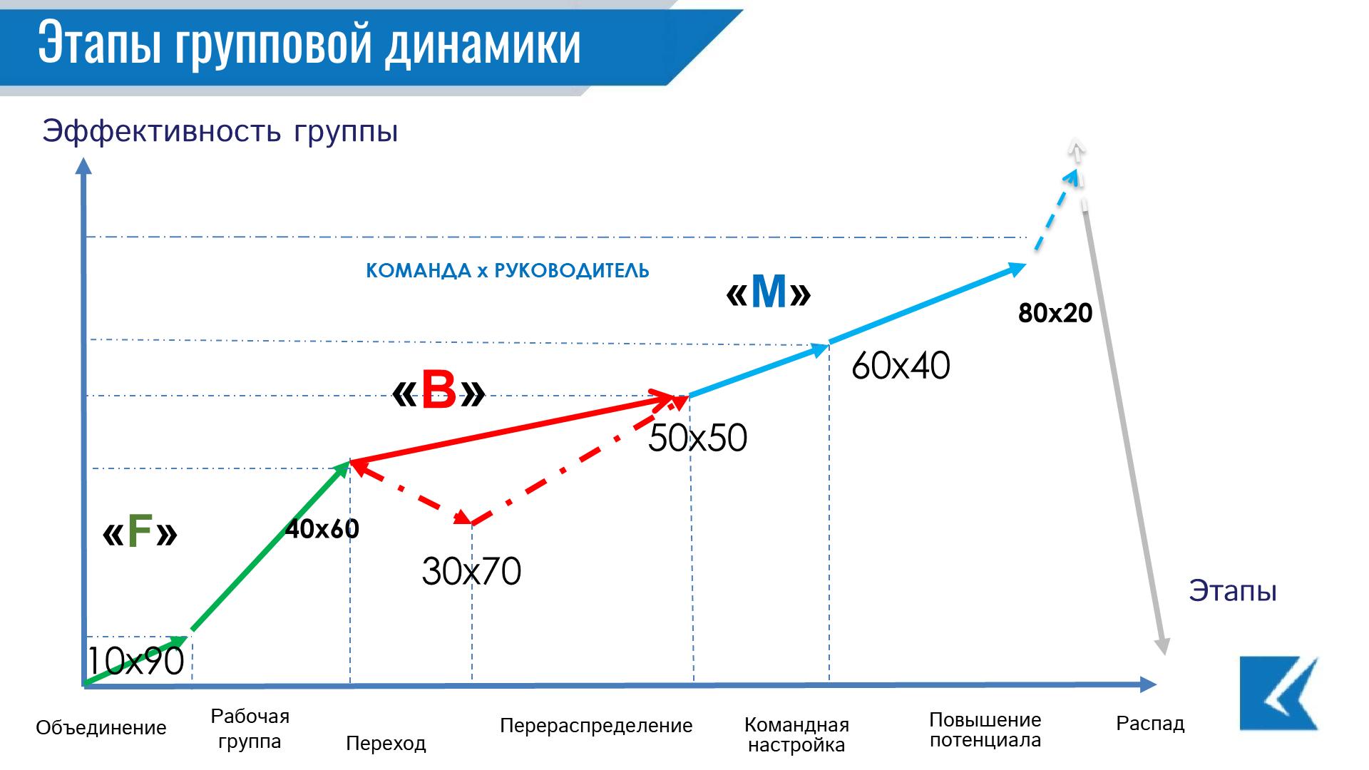 Групповая динамика в тренинге - График Этапы групповой динамики