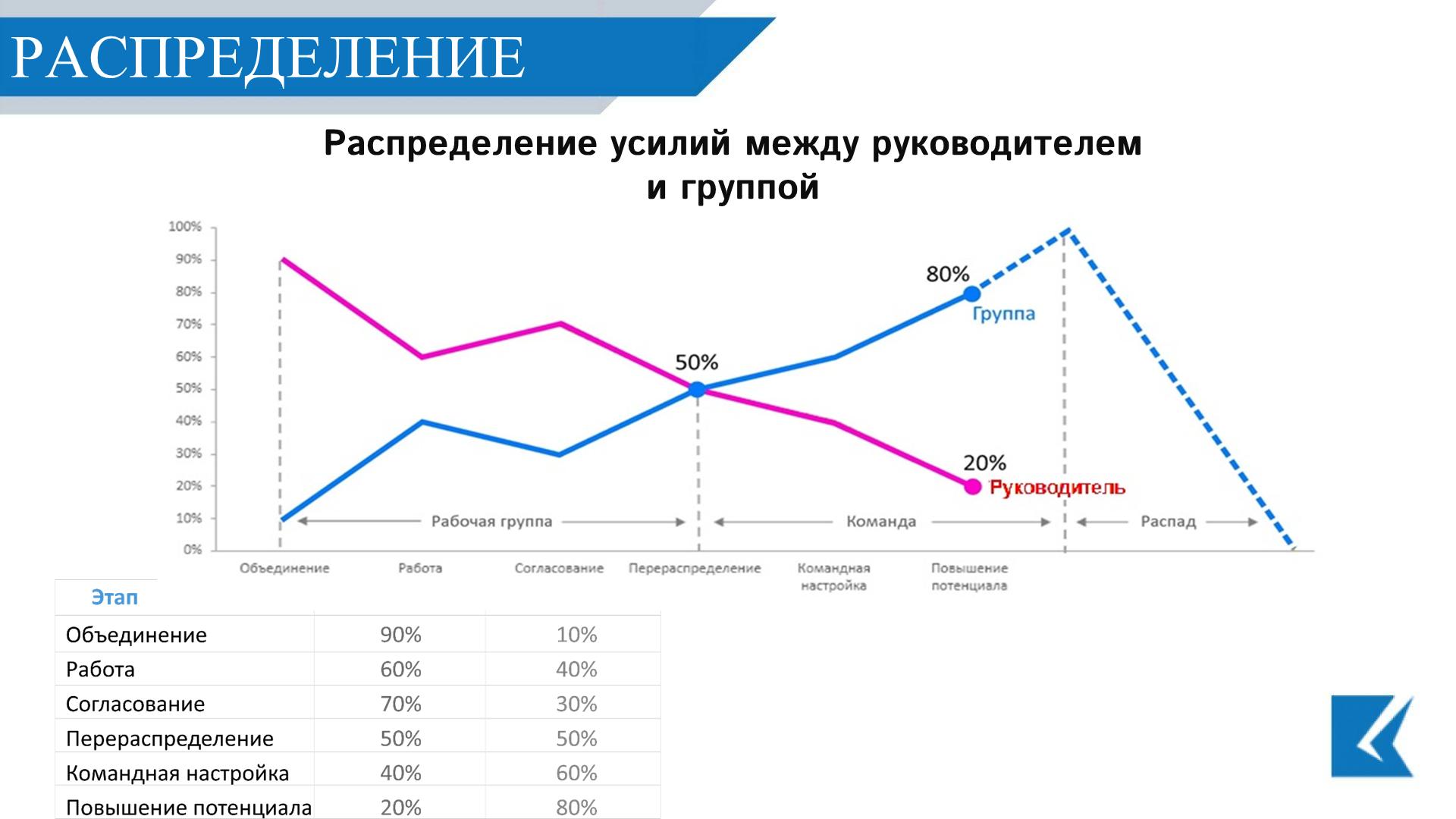 График Распределение усилий между руководителем и группой